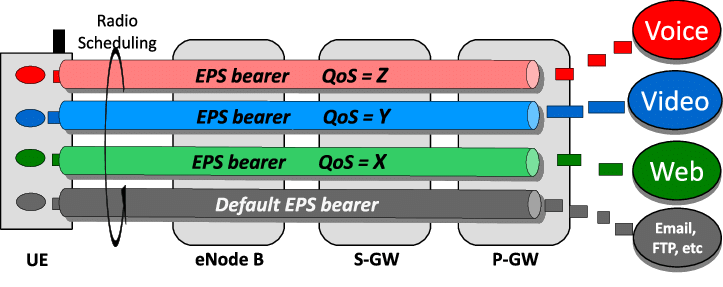 4G LTE QoS architecture